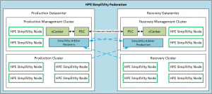 SimpliVity Enterprise Federation