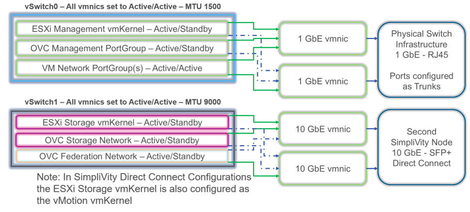 SimpliVity Virtual Networking – vHersey – VCDX Two to the Seventh